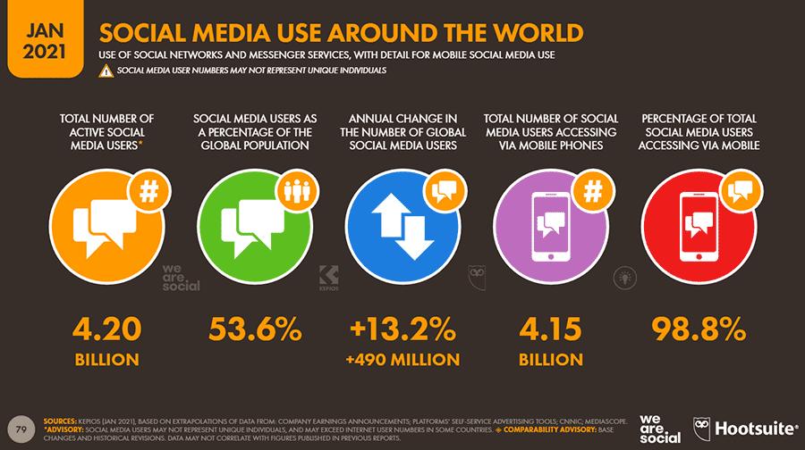 estadisticas y datos de redes sociales mas usadas