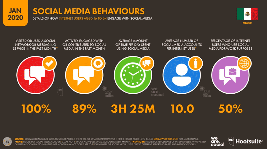 las redes sociales más usadas en mexico